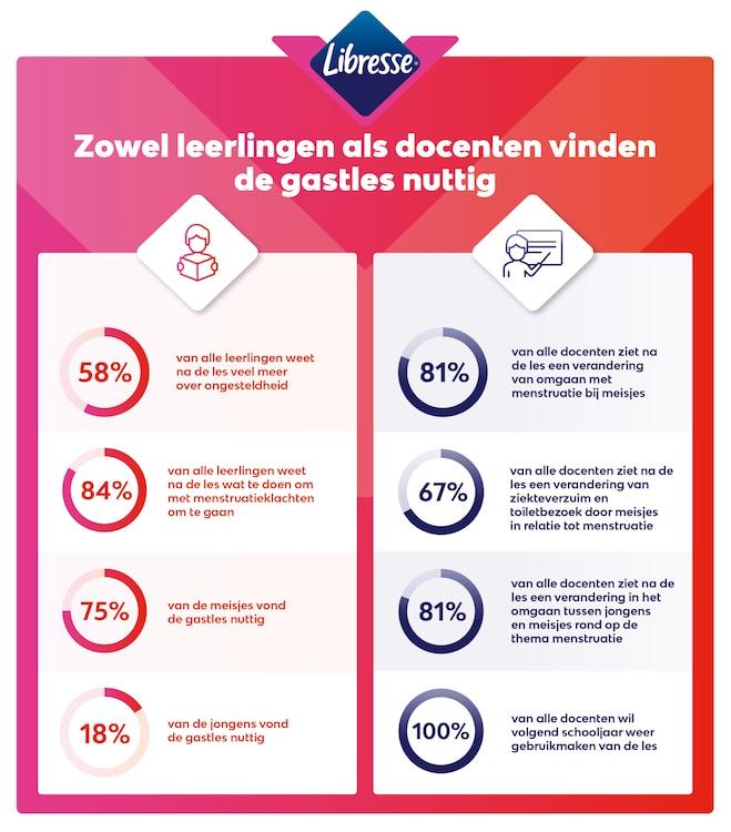 infographic Libresse