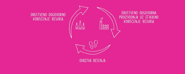 Održivost