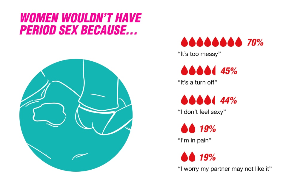 Why-Wouldnt-Women-Have-Period-Sex-Infographic.png